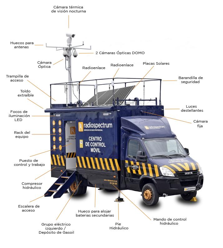 Centro de Control Móvil - Servicios de videovigilancia - Radiospectrum