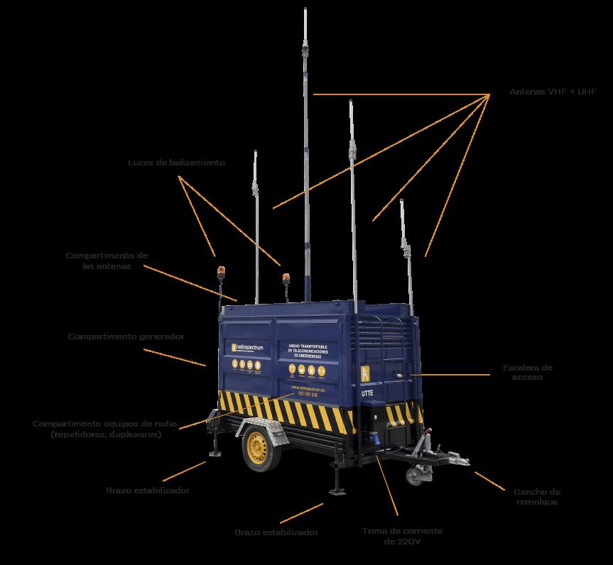 Unidad de Telecomunicaciones Transportable - Radiospectrum