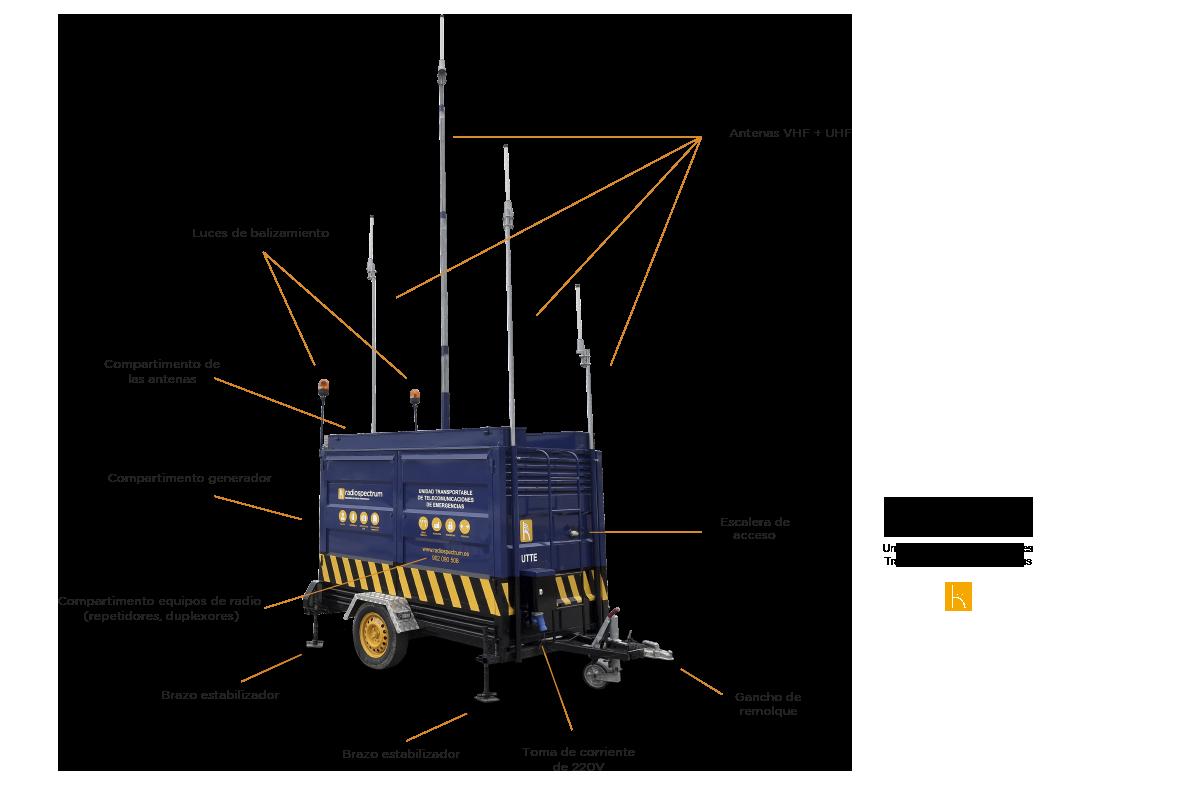 Unidad de Telecomunicaciones Transportable - Radiospectrum.